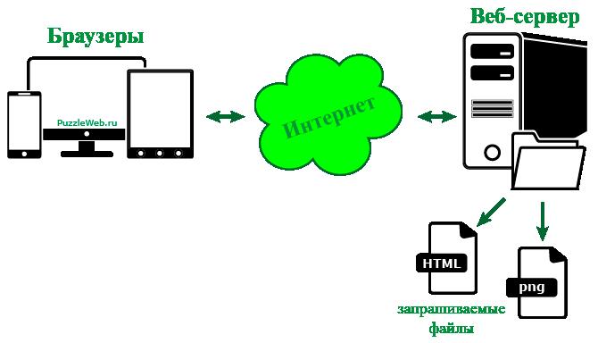взаимодействие браузера с веб-сервером