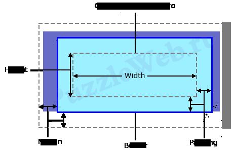 описание работы CSS свойств height и width
