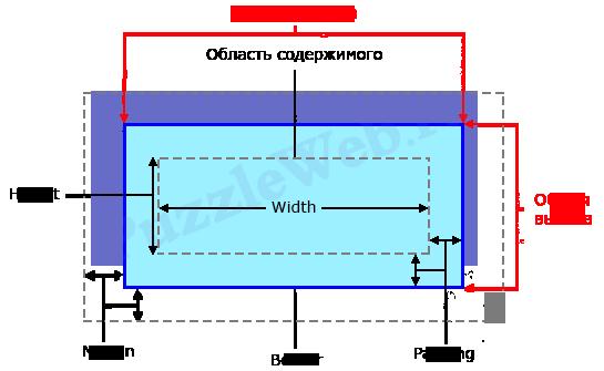 формула расчета общей высоты и ширины для элемента