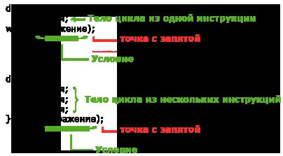 синтаксис цикла do while в PHP