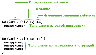синтаксис цикла for в JavaScript