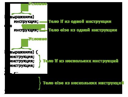 синтаксис оператора if-else в php