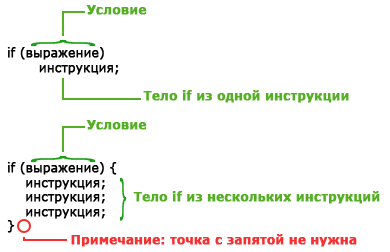 синтаксис оператора if в php
