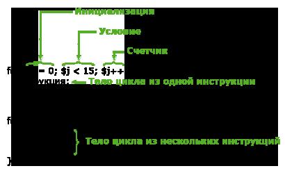 синтаксис цикла for в PHP
