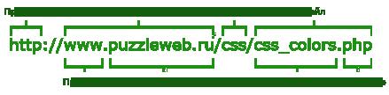 URL-адрес и его составляющие