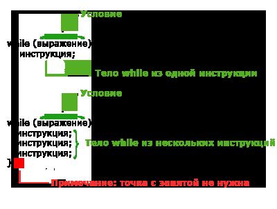 синтаксис цикла while в PHP